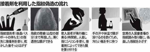 指紋偽造.jpg
